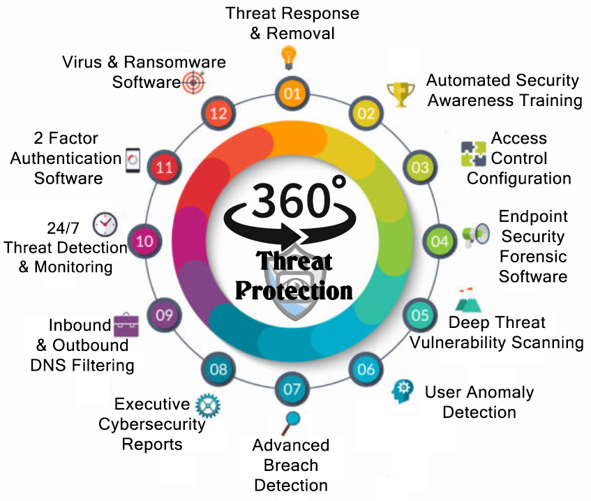 360 Degree iSequre Protection